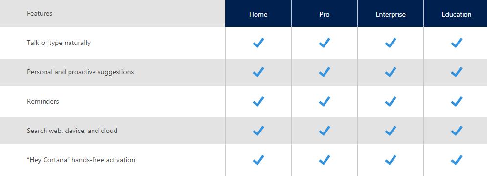 Unterschiede Windows 10