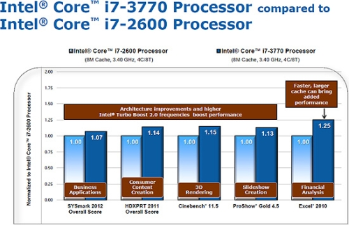intel_ivy_bridge_performance_1