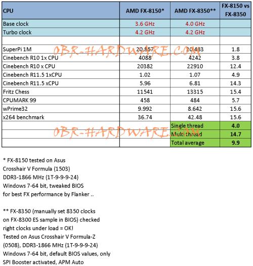 AMD FX-8350 Vishera против FX-8150: появились результаты