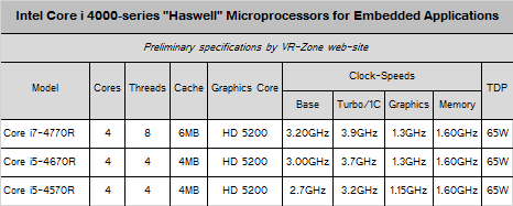 intel haswell core r series specs