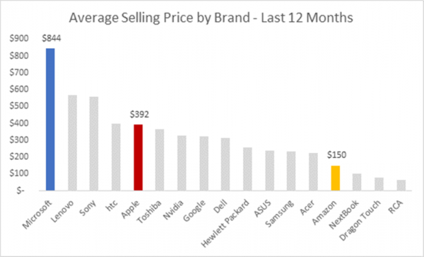 Average Selling Price by Brand 1041x630