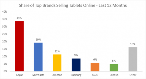 Share of Top Brands Selling Tablets Online 1050x570