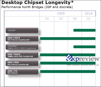 amd_roadmap_2_k