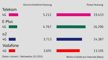 20160205 connect Netzwetter Tabelle 1280x720px 420x236