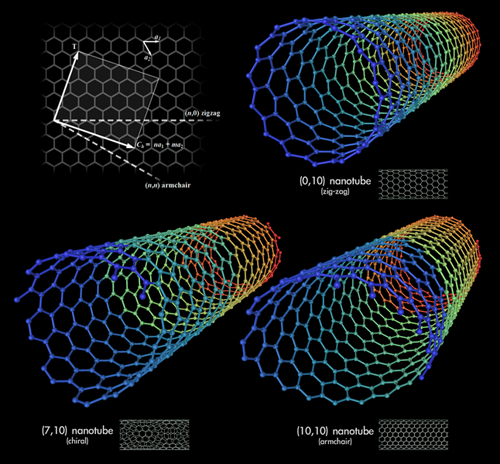 646px-Types of Carbon Nanotubes