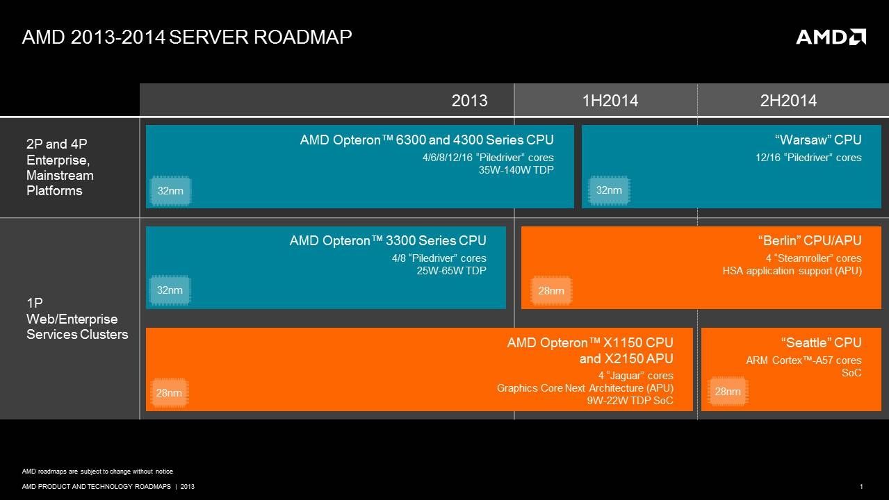 AMD-2013-server-roadmap