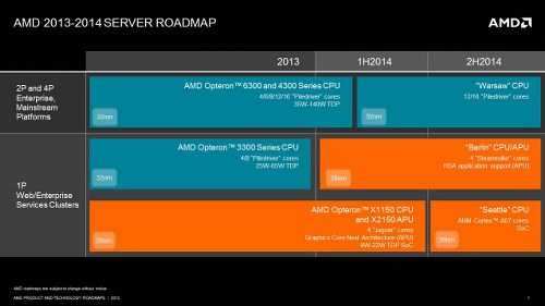 AMD Server Roadmap 2014