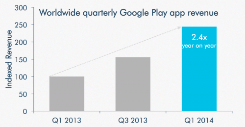 techcrunch-app-annie-google-revenue-play-store-q1-14-01