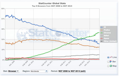 statcount-browsercharts-q2-2013-01