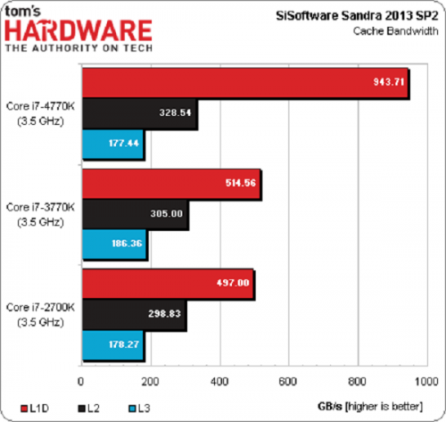 inte-haswell-benchmark-2415-1